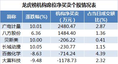 数据复盘|逾10亿主力资金卖出中国平安 北向资金连续6日净流入