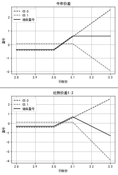 图2为虚值一档的牛市价差和虚值一档的比例价差的盈亏结构