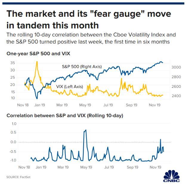 恐慌指数与美股同步上涨!这一半年未现的景象预示着什么?
