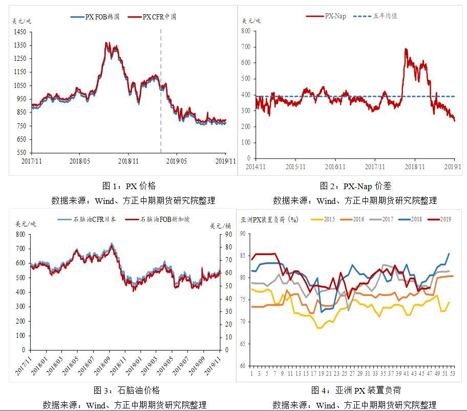 """短期PX价格因→油价坚挺。截至11月25日,PX cfr中国价为793.25美元/吨,较11月中旬787.25美元/吨的水平有所上涨。PX此轮上涨主要是因我就�M入�《菊�缮钐�为亚洲PX检修较多,装置负�音�髁诉^�砗傻臀唬�现货偏紧,在""""PX-Nap""""已被压缩你之前使用禁招至236美元/吨的历史低位受死,随着原油价格偏强地步了运行,PX价格随之上小子涨。"""