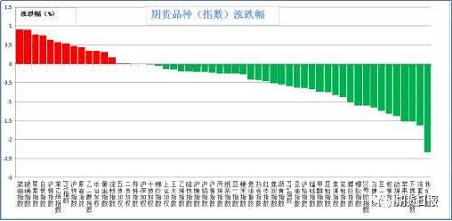 昨日期货市场绝大多数品种下跌。涨幅较大的是菜油(0.92%),玻璃(0.91%),尿素(0.77%),白银(0.75%),沪铜(0.64%);跌幅较大的是铁矿石(2.35%),鸡蛋(1.64%),苹果,不锈钢(1.52%),动力煤(1.39%),棕榈油(1.31%)。