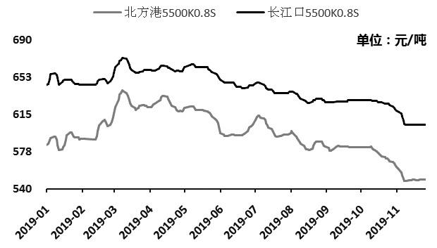 煤炭市场观望情绪浓厚