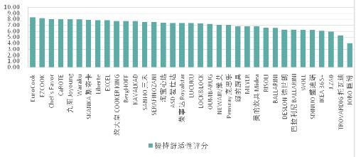 广州消委会公布36款不粘锅试验结果 美的不粘锅综合评分较低