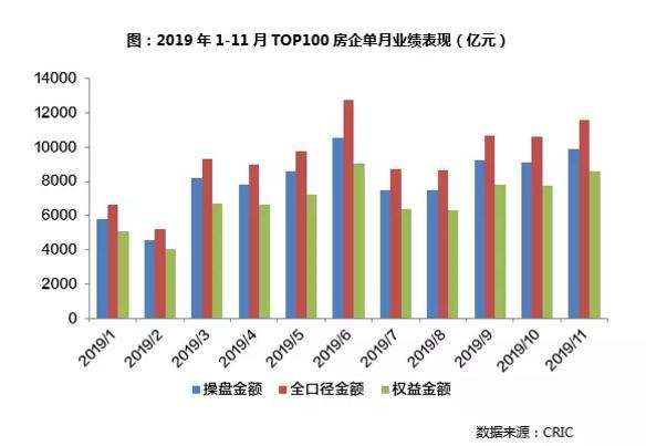 中国房企百强榜单揭晓:前三家11月销售额近20