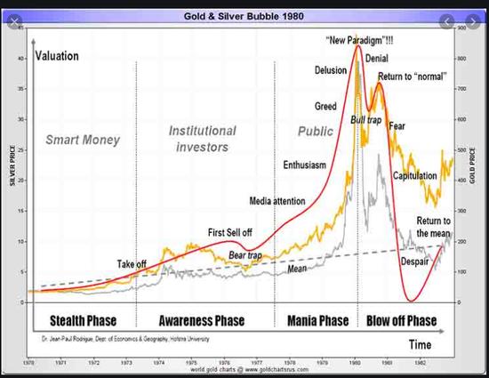 不过,在1980年到2000年,股市和黄金确实呈现强烈的负相关性。在这个长达20年、被誉为20世纪最强劲的股票牛市中,黄金从每盎司800美元上方一路走跌,到1999年底黄金触底至200美元左右。
