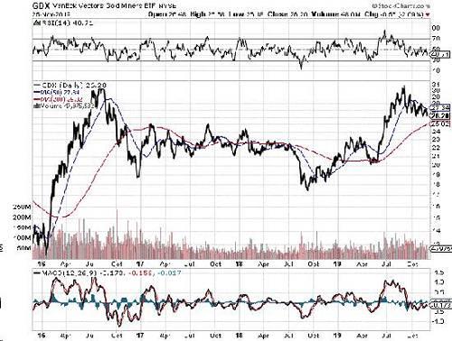 尽管金价尚未突破2016年年中高点,但Krauth相信,一旦突破高点,它们将有助于引领金价走高,明年可能出现这种情况。2020年的黄金将会怎样?Krauth认为,金价明年将大幅走高,但短期内可能会先出现一些疲软。