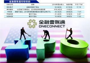 金融壹账通更新招股书 赴美IPO最高融资5.8亿美元