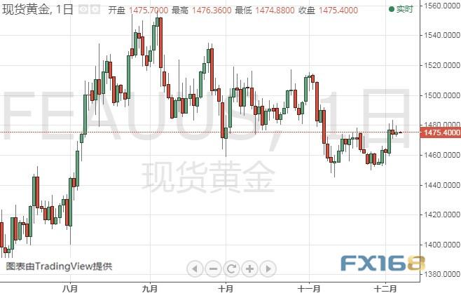 seo赚钱:非农来袭、市场动荡一触即发 小心特朗普再发贸易评论 黄金、白银、欧元、美元指数、英镑、日元及澳元最新技术前景分析