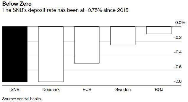 高淳期货开户面对越来越多的质疑,瑞士央行维持利率在-0.75%不变