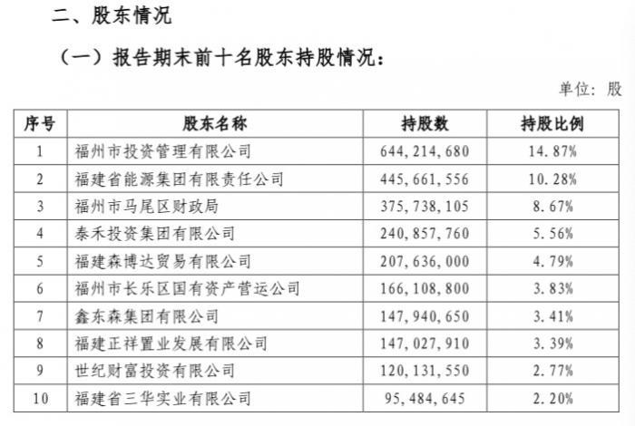 (来源:福建海峡银行2019年半年报)