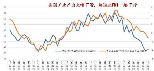 通胀指标低迷:美国10月PCE同比1.31%,商品类价格整体仍旧不振。