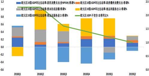 PMI表现低于市场预期,工业产出持续下滑:9月欧元区综合PMI为50.4,制造业PMI为45.7,创2012年10月以来的最低水平,显示欧元区制造业收缩正在加深。工业生产指数在7月延续下滑态势。