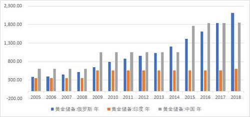 图4:2008年以来全球黄金储备持续增加主要由俄罗斯、中国推动