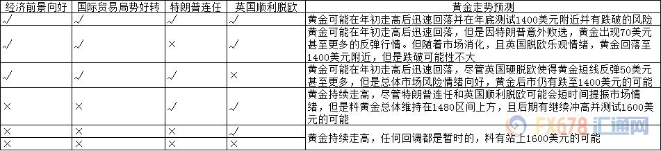 四大事件联袂上演 黄金2020料出现250美元的交投区间