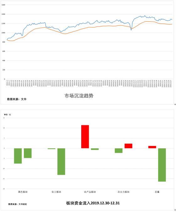 1月2日:《试错交易市场观察》
