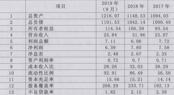 江阴银行2020年度拟发同业存单200亿元