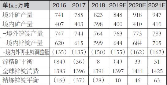 表为远期锌市场平衡情况