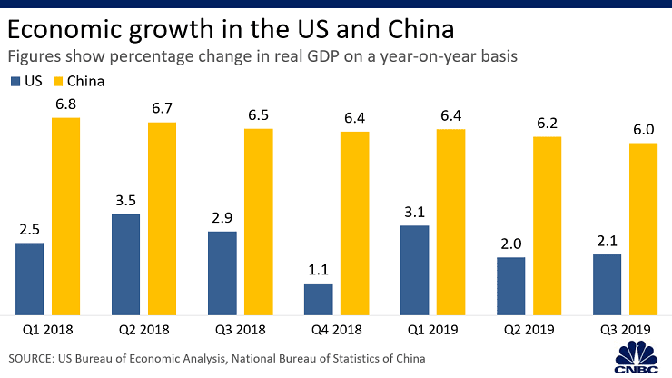 廣州螞蟻搬遷 6張圖表了解中美兩國這一年來的經濟狀況