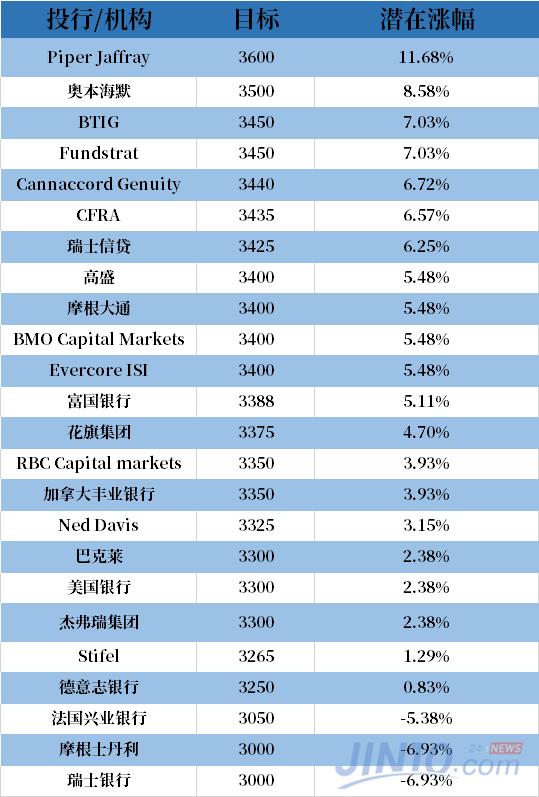 可以看到,大部分投行对美股的预期都是看涨。目前标普500指数在3200点左右,许多投行和机构的预期都在这个数值上方。