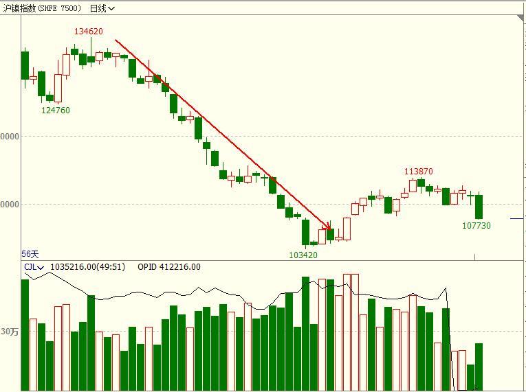 乡村牛童:1月6日期货市场观察