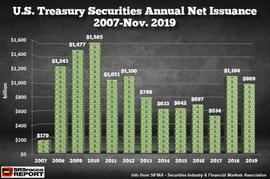 """2008-2009年金融危機之後,美國政府赤字激增,被迫""""淨發行""""更多美國國債。"""