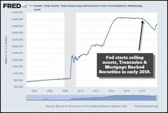 美國政府的國債淨發行量則從2017年的5340億美元增加一倍,至2018年的1.104萬億美元。 這對美債收益率產生了深遠影響,尤其是10年期/3個月期利差。