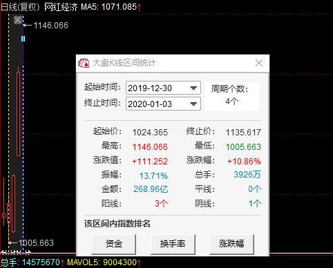 网红经济和农业股上演涨停潮,机构杀进7只个股,这只最受青睐