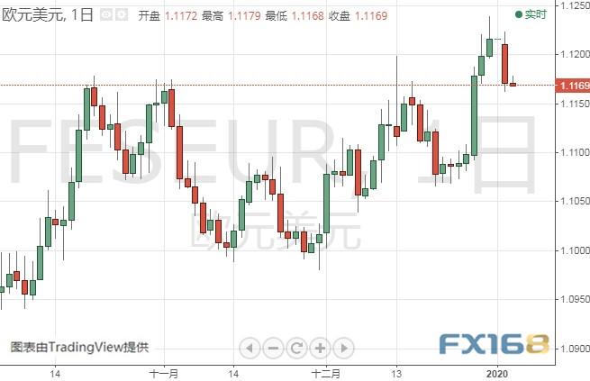 (欧元/美元日线图