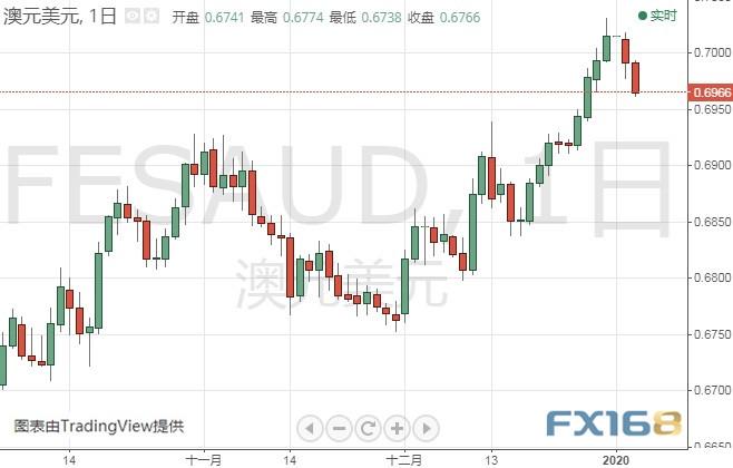 (澳元/美元日线图