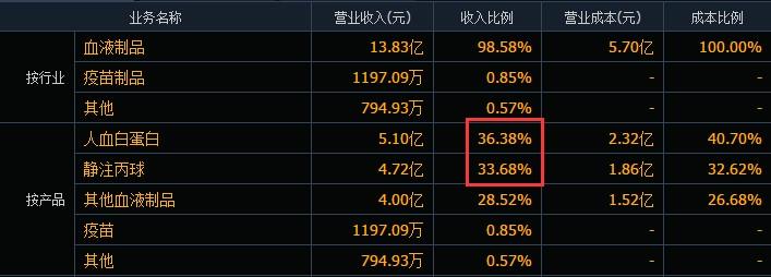 议市厅 股价闪崩!医药白马股华兰生物业绩低于市场预期,去年多高管拟集体减持