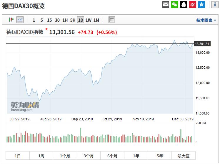 特朗普发表讲话 美股全线拉升 黄金、石油瞬间凉了