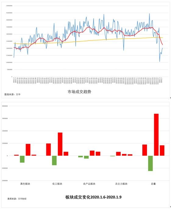 1月10日:《试错交易市场观察》