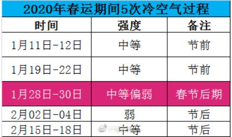 春运期间广东有5次冷空气,最早的明天赶到