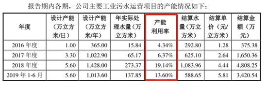 除第一大业务存在产能行使率较矮题目表,值得着重的是第二大业务的产销率同样较矮。根据通知吐露来望,2016-2018年及2019年上半年,公司的优质供水业务的设计产能为6042万立方米/年、7665万立方米/年、7665万立方米/年和3801万立方米/年,但是其实际产能行使率别离为88.78%、77.07%、86.34%和87.35%,这能够源于需求幼于设计产能,但也存在实际生产能力达不到设计产能的能够。更必要关注的照样产销率这个指标,对答期间产销率别离为34.43%、44.53%、43.91%和49.23%,这个指标起终不到50%,表明生产出来的产品有一半以上不克实际出售。