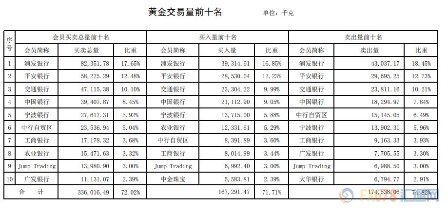 2020年第一期报告来袭!浦发银行成双冠王!上海黄金交易所2020年第1期行情周报(1月2日-1月3日)