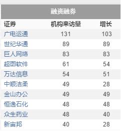 附:近一个月金融机构调研TOP20: