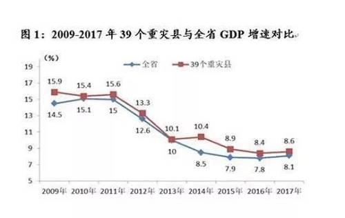 难道地震居然是在创造财富吗?我们都知道不可能,这就是GDP统计过程中的局限性,因为灾害损害的房屋、产品是不计入GDP之中的。