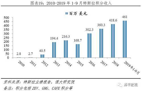 2.5 日本:财政补贴、税收减免双核推动