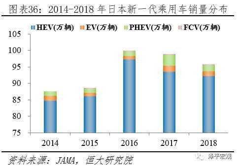 5 产业链配套:日本最齐全,中国部分关键零部件依赖进口,欧盟、美国电池环节缺失
