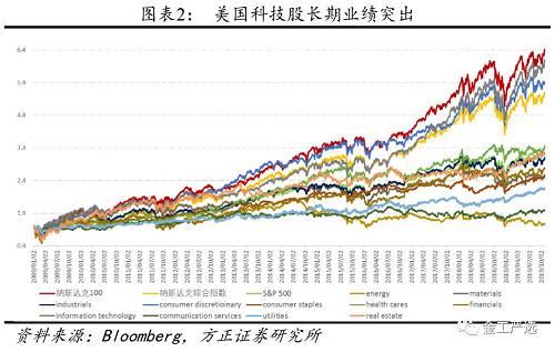从最近四十年美股变迁来看,1978年罗素3000前十大权重股的占比为20.1%,2018年前十大权重股占比为18.6%,前十大股票占比总和变化不大。