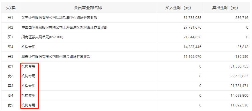 机构今日买入这10股 抛售广电计量8802万元