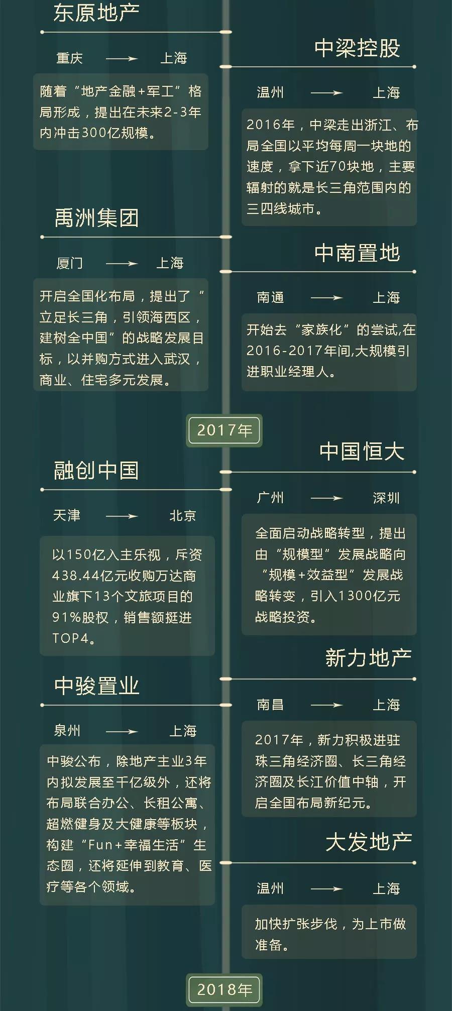 叩问新十年③丨10年房企总部走位图,未来英雄来自何方?(长图版)