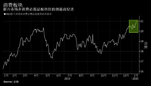 2020年新兴市场股票最大推手:中