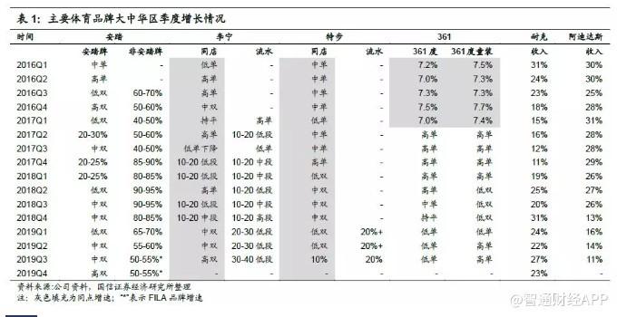 安踏品牌/FILA品牌/其他品牌的贩卖流水hg0088开户别离录得高双位数/50%-55%/25%-30%的同比增添;2019年整年