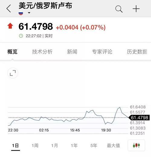 俄罗斯股市也因此出现快速跳水,跌幅一度接近1%,但随后又被快速拉起。显示,市场对此事的担心仅仅是在非常短的时间内。