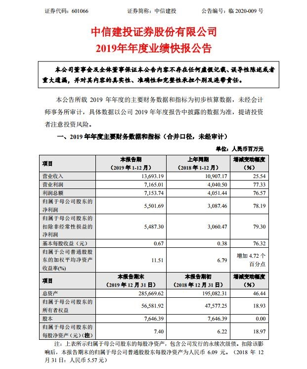 中信建投业绩快报:申博斗牛游戏规则,2019年净利55亿元 同比增78%