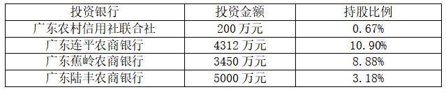 广东龙门农商银行2019年实现营业