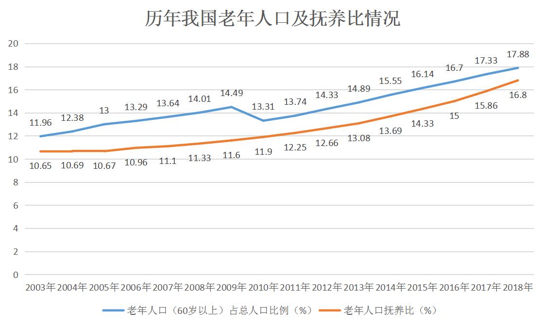 数据来源:国家统计局,观点指数整理