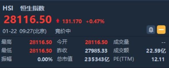 港股开盘(1.22)�蚝阒父呖�0.47%报28116点 航空及保险板块小幅反弹