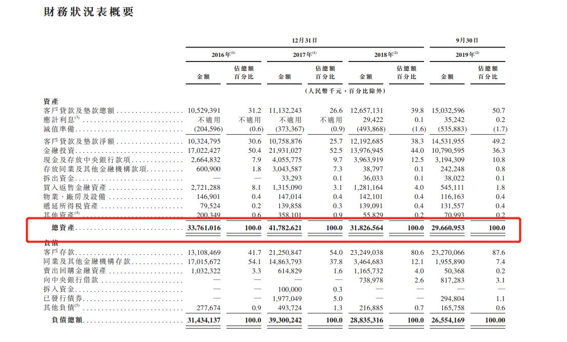 新疆汇和银行提交上市申请 去年前9月净利润同比增长9.8%